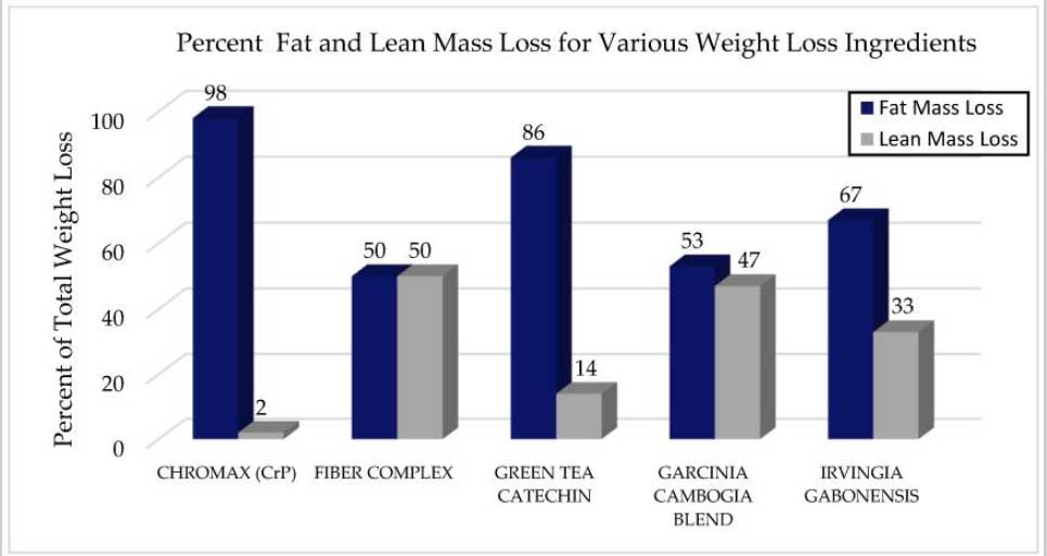 fat and lean mass loss table