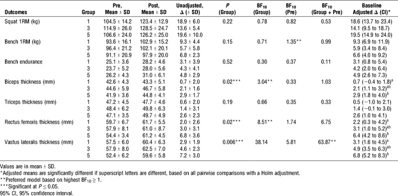 muscle gains result table