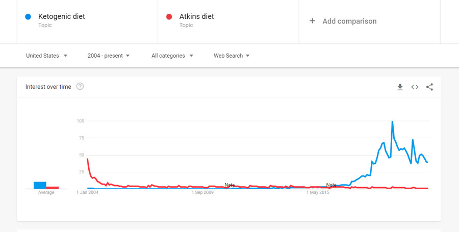 keto diet versus atkins google trends